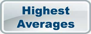 Highest Averages in IPL7