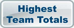 Highest Team Totals in IPL7