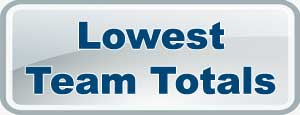 Lowest Team Totals in IPL7