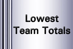 ICC WorldT20 Lowest Team Totals 2016
