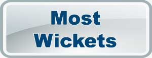 Most Wickets in IPL7