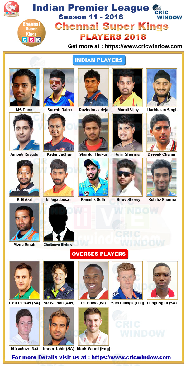 IPL 11 CSK Squad, Chennai Super Kings Players List 2018 ...