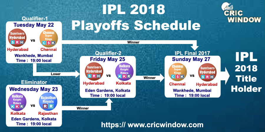 ipl2018 playoffs schedule