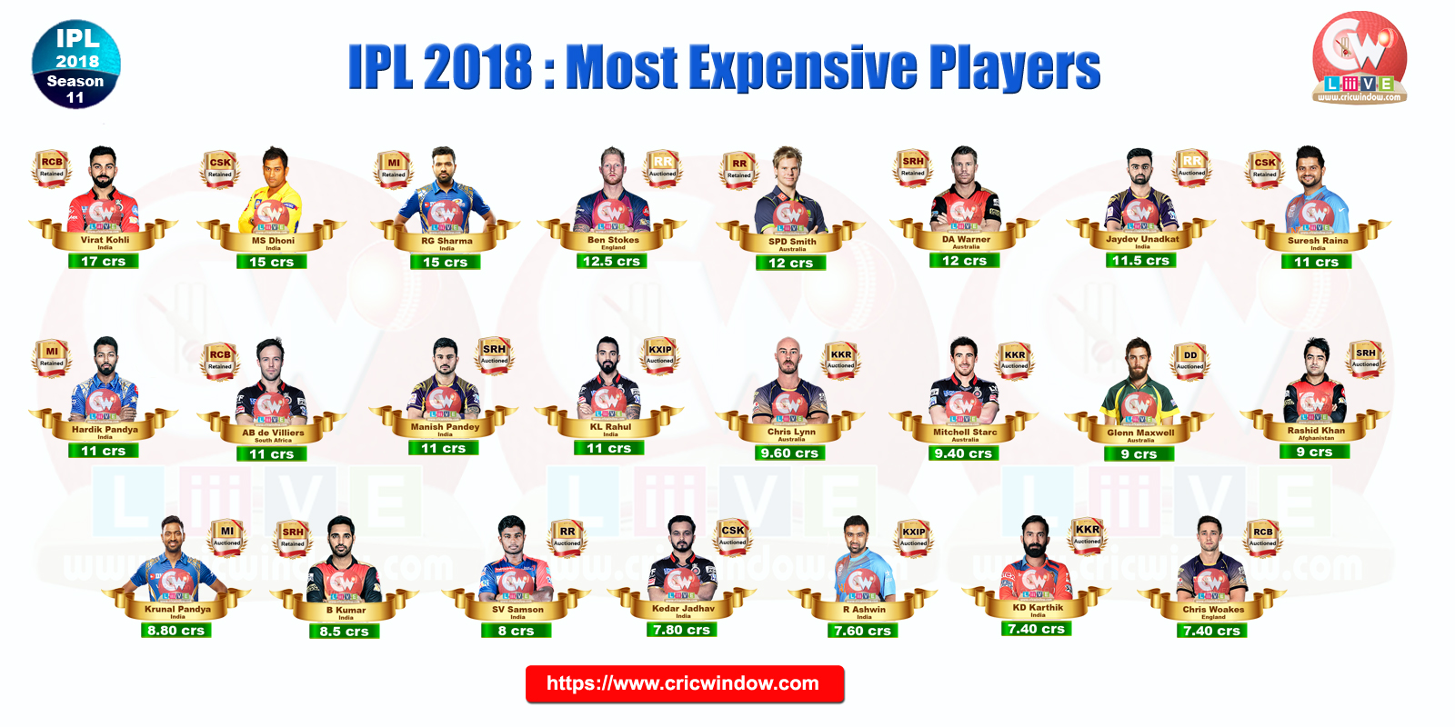 IPL Most Expensive players