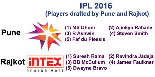 Players picked by Pune & Rajkot