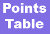 IPL 11 Points Table 2018