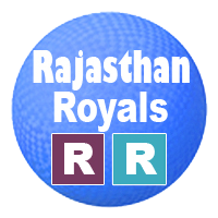 Rajasthan Royals team 2020
